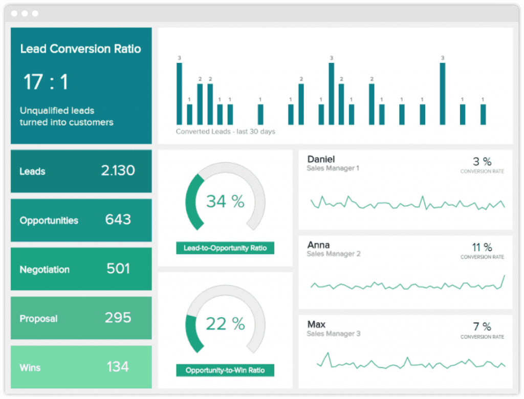 Screenshot of a sales dashboard with an increasing conversion rate